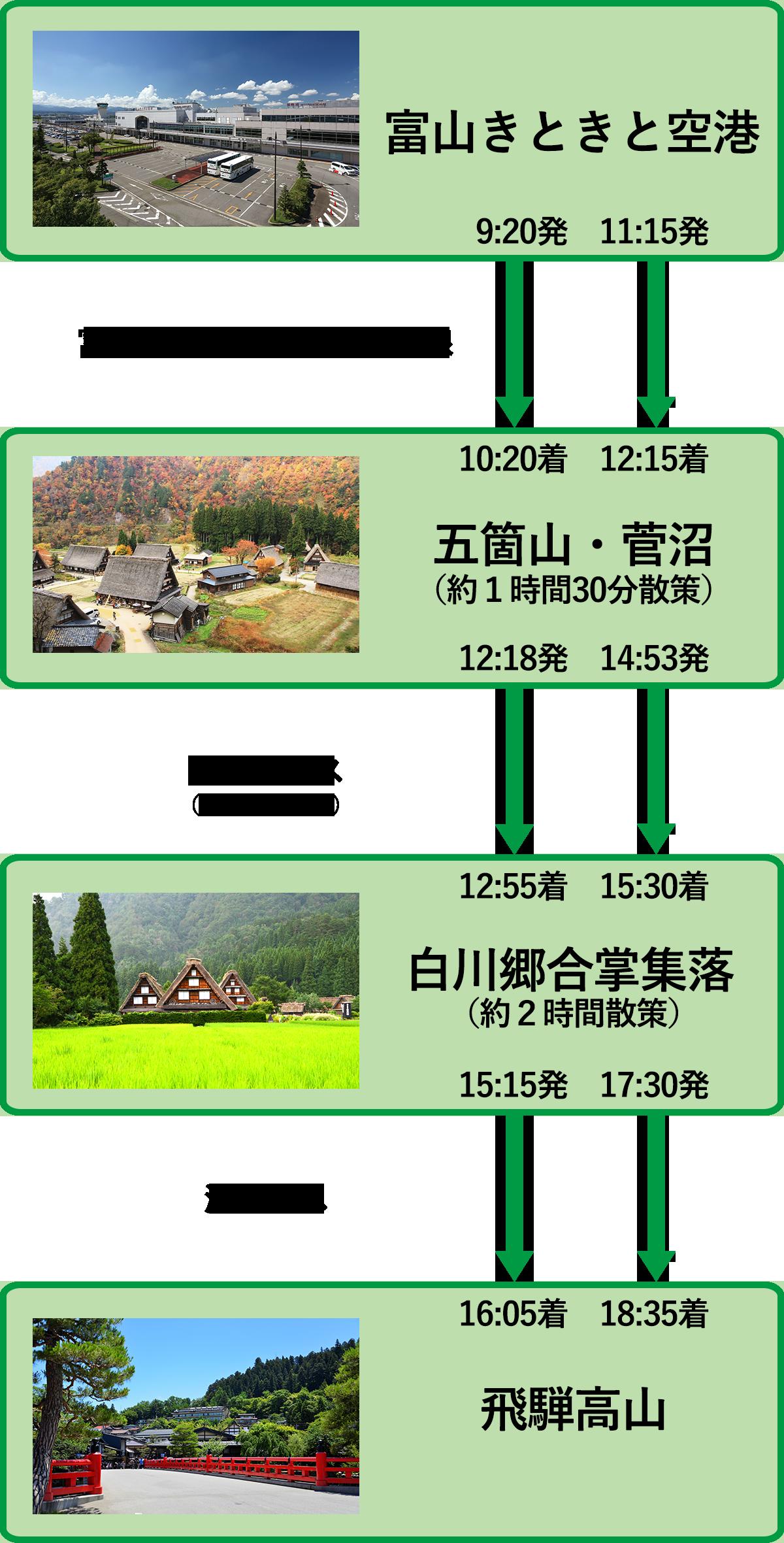 高山~富山きときと空港線モデルコース